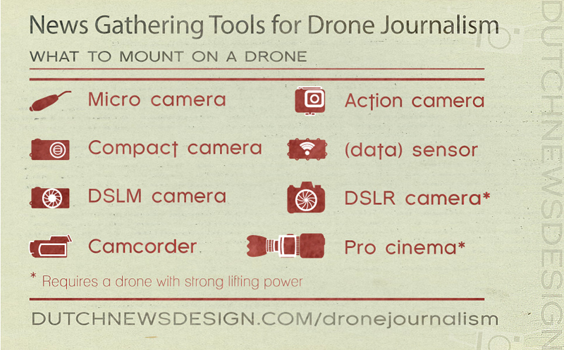 Tools for News drones