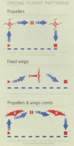 Types of drone flights