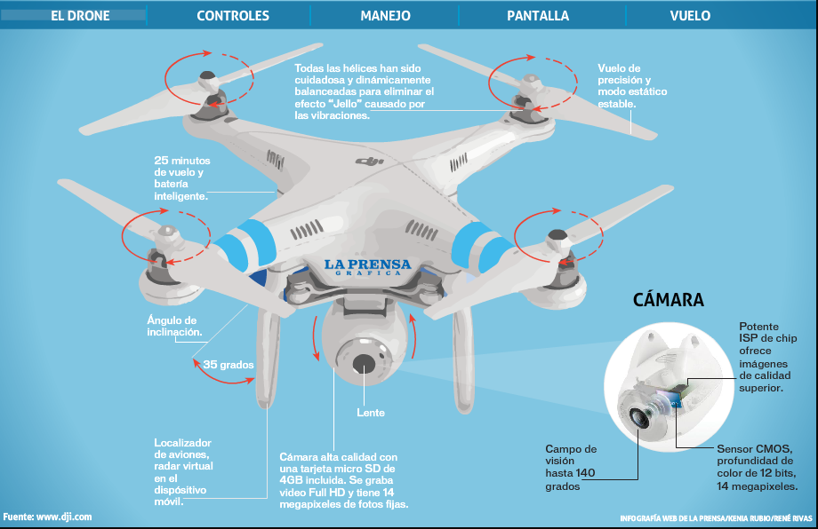 The News drones used by Salvadoran journalist might even show their own logo